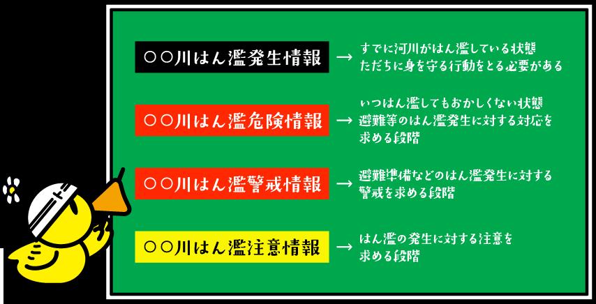 氾濫情報の種類