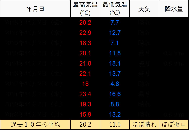 過去の佐賀県天気