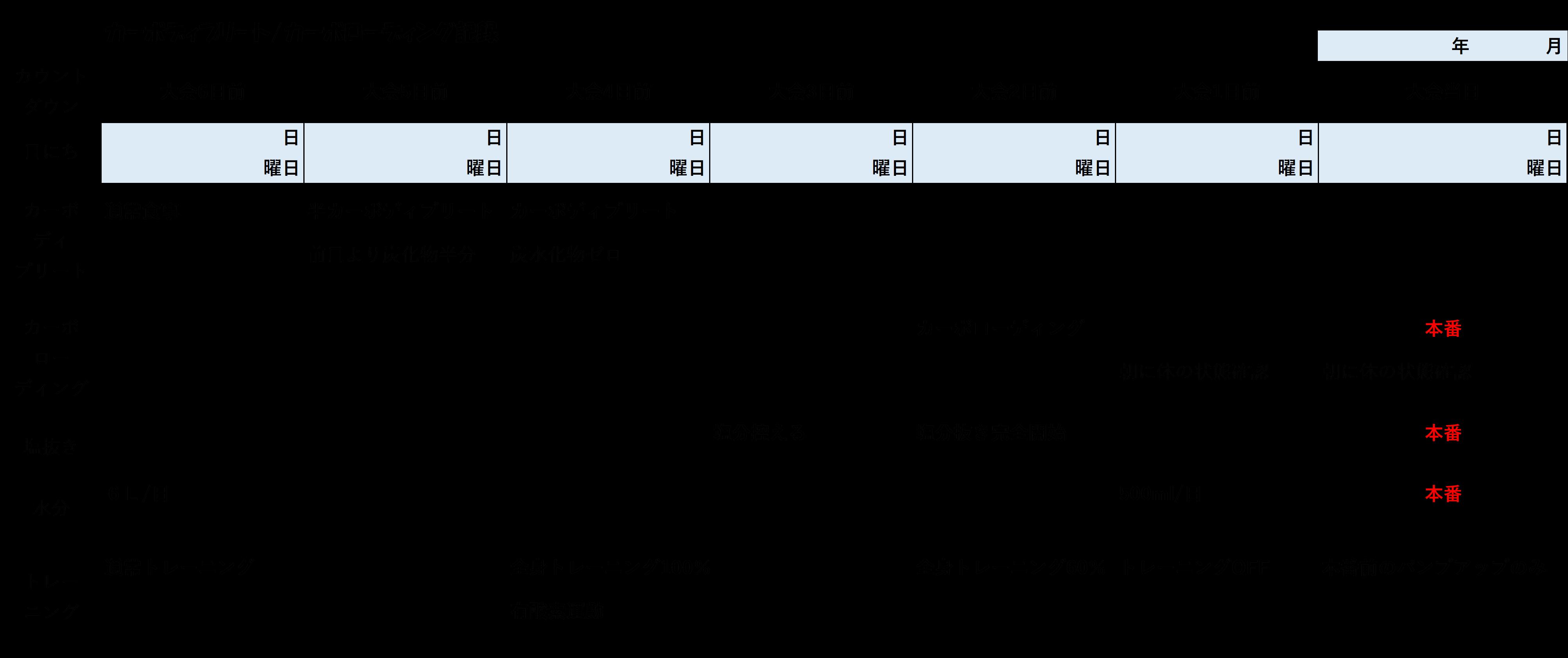 カーボディプリートローディング表