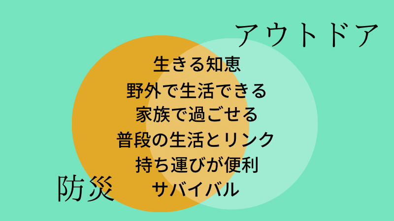 防災×アウトドア